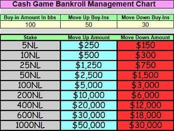 A poker cash game bankroll management chart