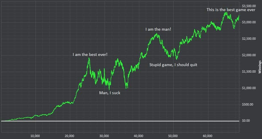 A Hold'em Manager poker graph with numerous downswings and upswings