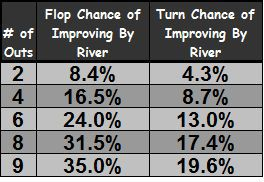 A chart the equity of chance of improving by the river on the flop and the turn based on the number of outs