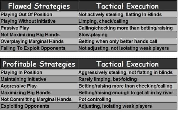 Charts showing how strategies either lead to profitable or flawed tactics