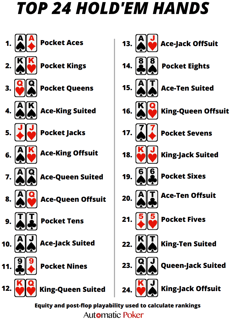 Texas Holdem Ranks
